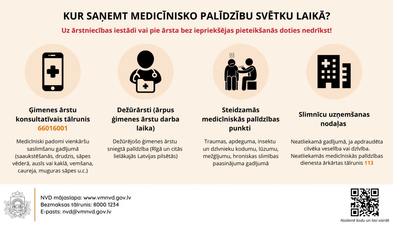 Kur saņemt medicīnisko palīdzību
